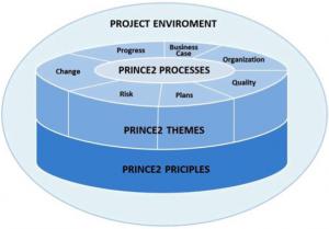 PRINCE2_process