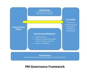 PM Governance Framework