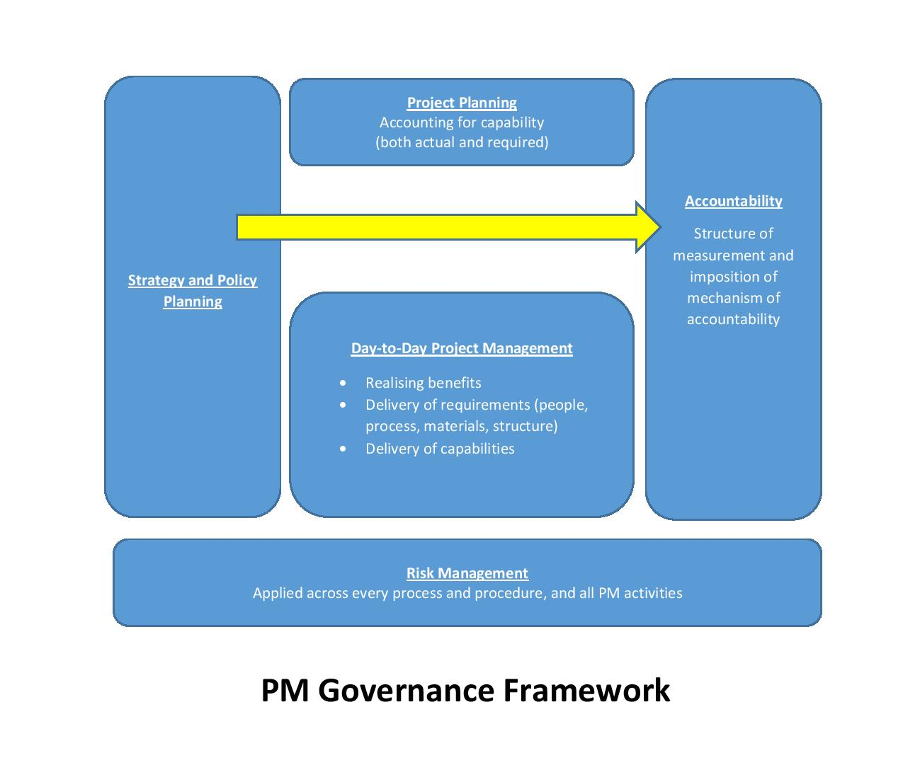 is goverance frameworks