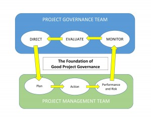 Project Governance Foundation