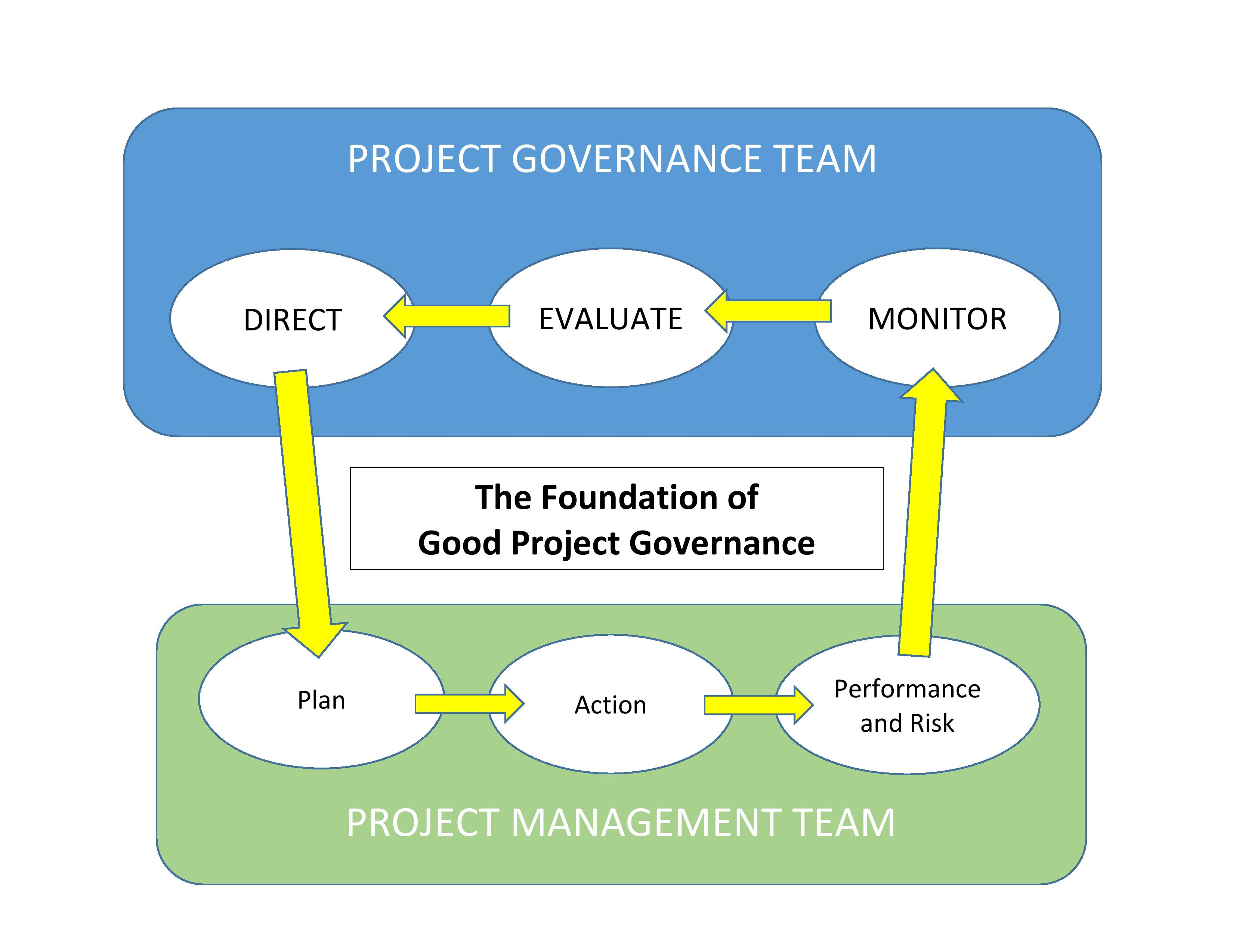 project governance How to achieve success in governance of project management how effective governance helps project managers to ensure that a.