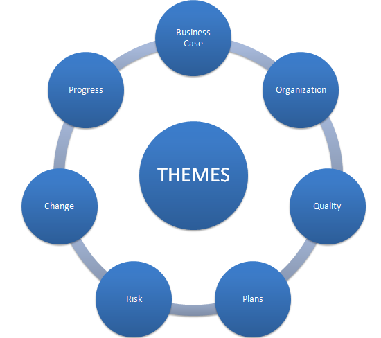 The Seven Themes Of Prince2