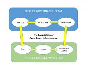 Project Governance Foundation