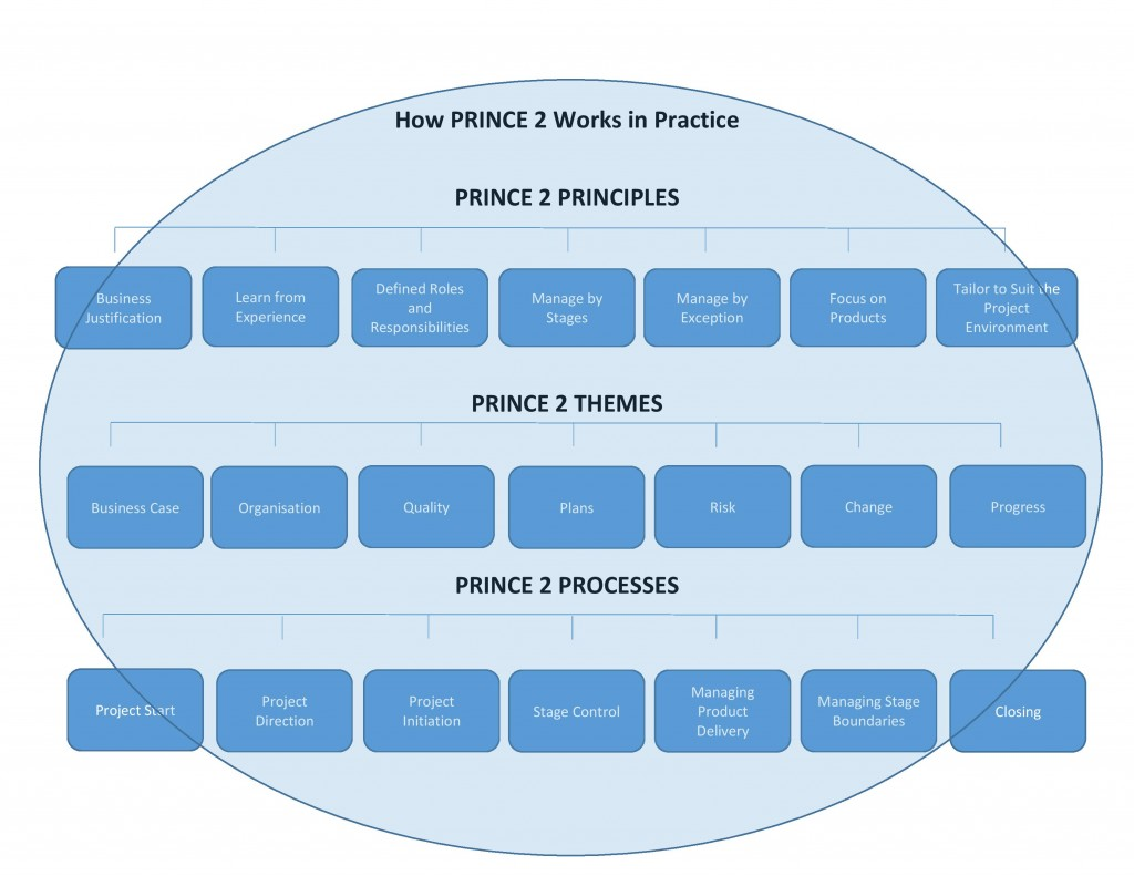 How PRINCE 2 Works in Practice 1