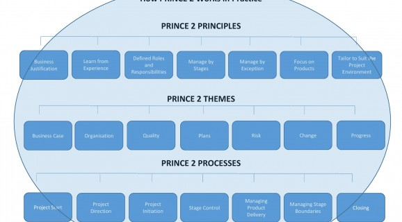 diagram showing how Prince2 software works