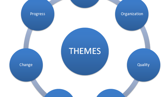 diagram of 7 themes of Prince2